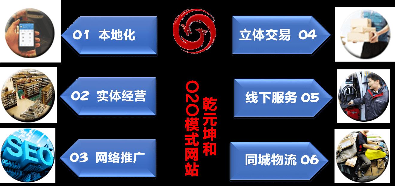 O2O模式网站解决方案