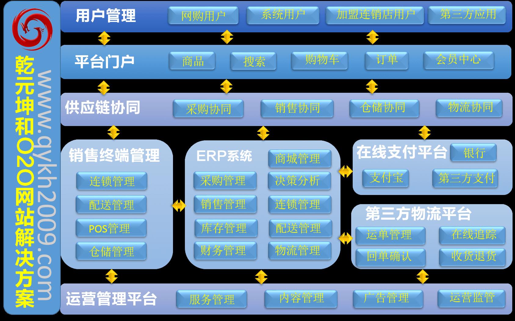乾元坤和O2O网站解决方案