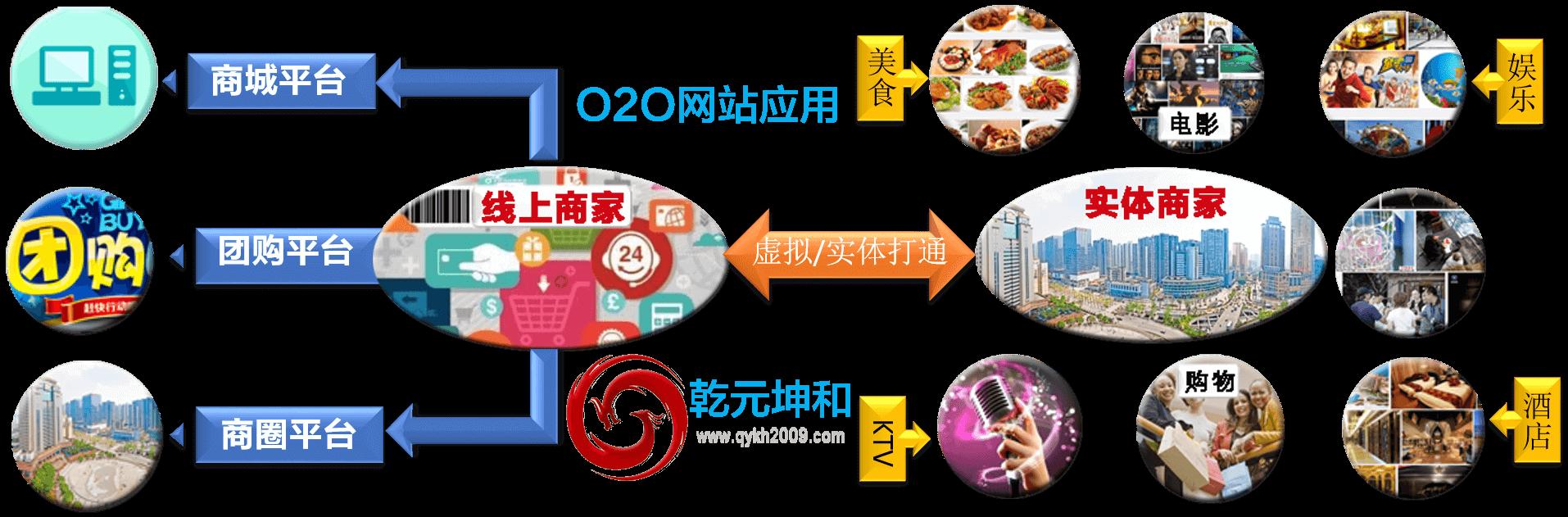 O2O模式网站建设解决方案