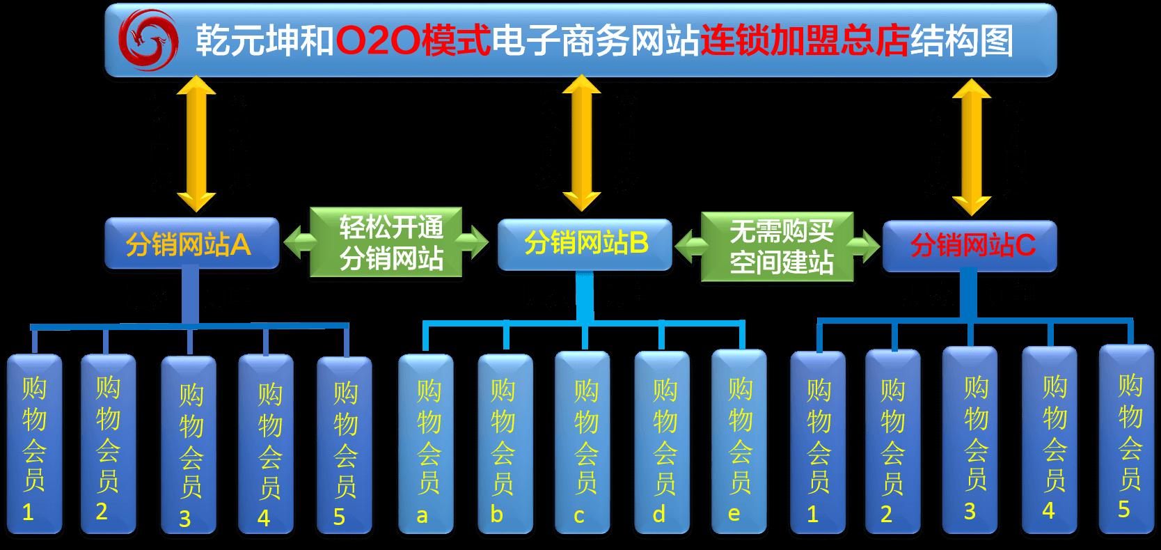 O2O模式网站解决方案一体化连锁加盟店