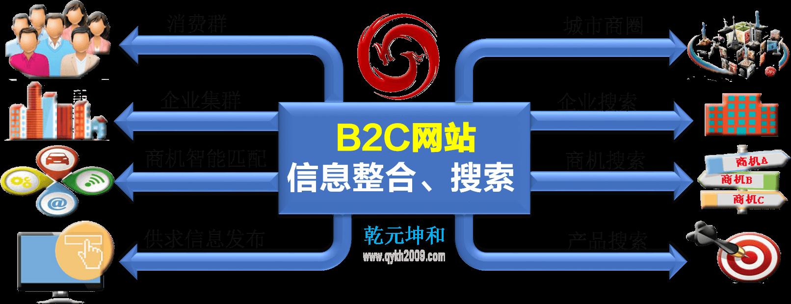 乾元坤和B2C网站实施效益