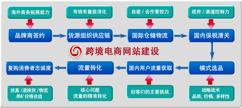 乾元坤和跨境电商平台介绍