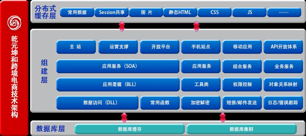 跨境电商平台架构