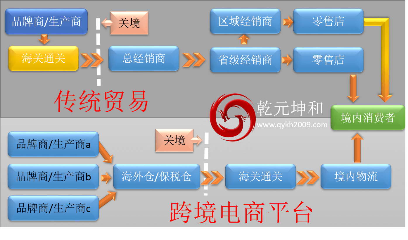 跨境电商平台优势分析