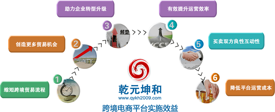 跨境电商平台效益