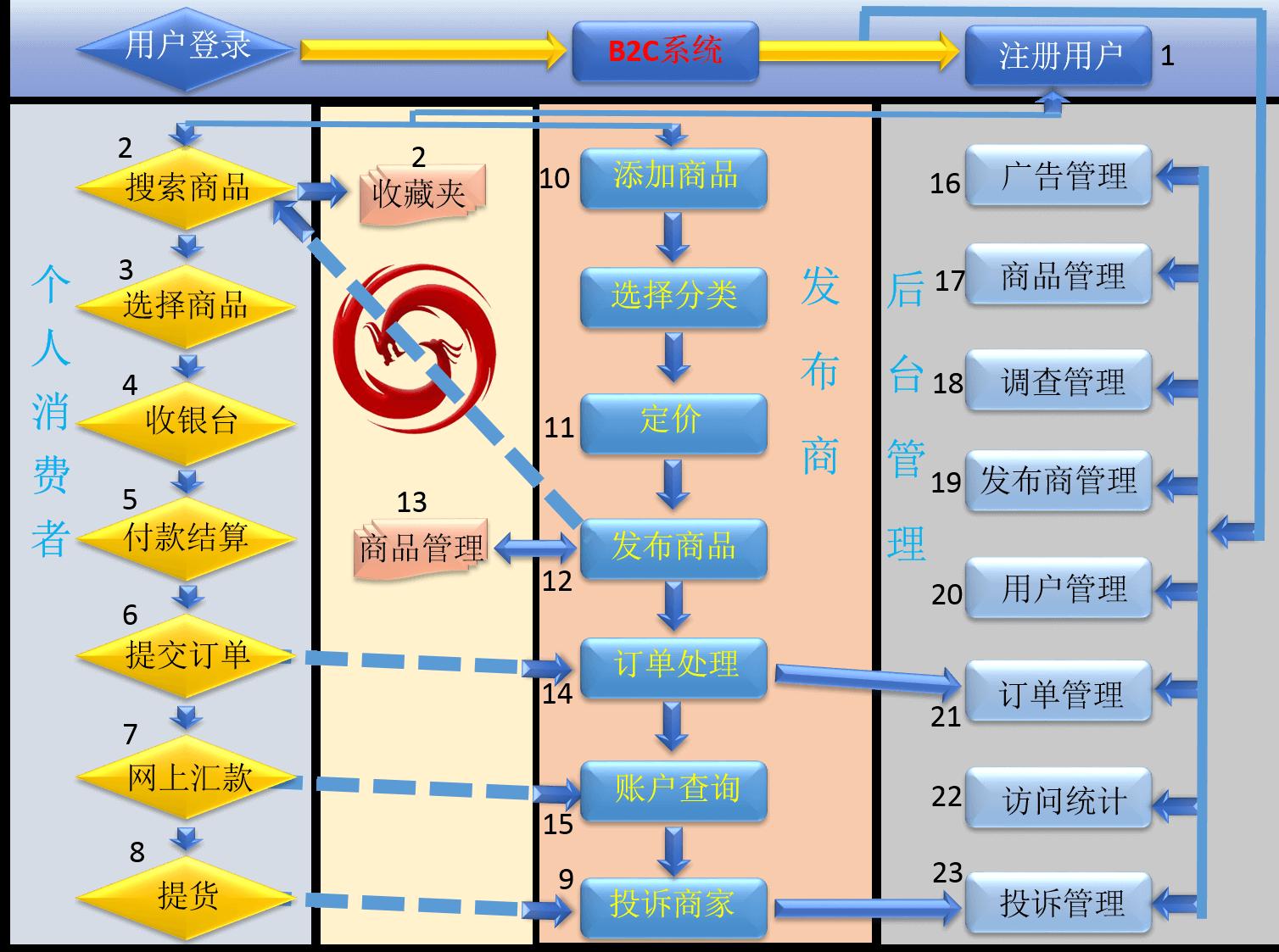 B2C系统流程图