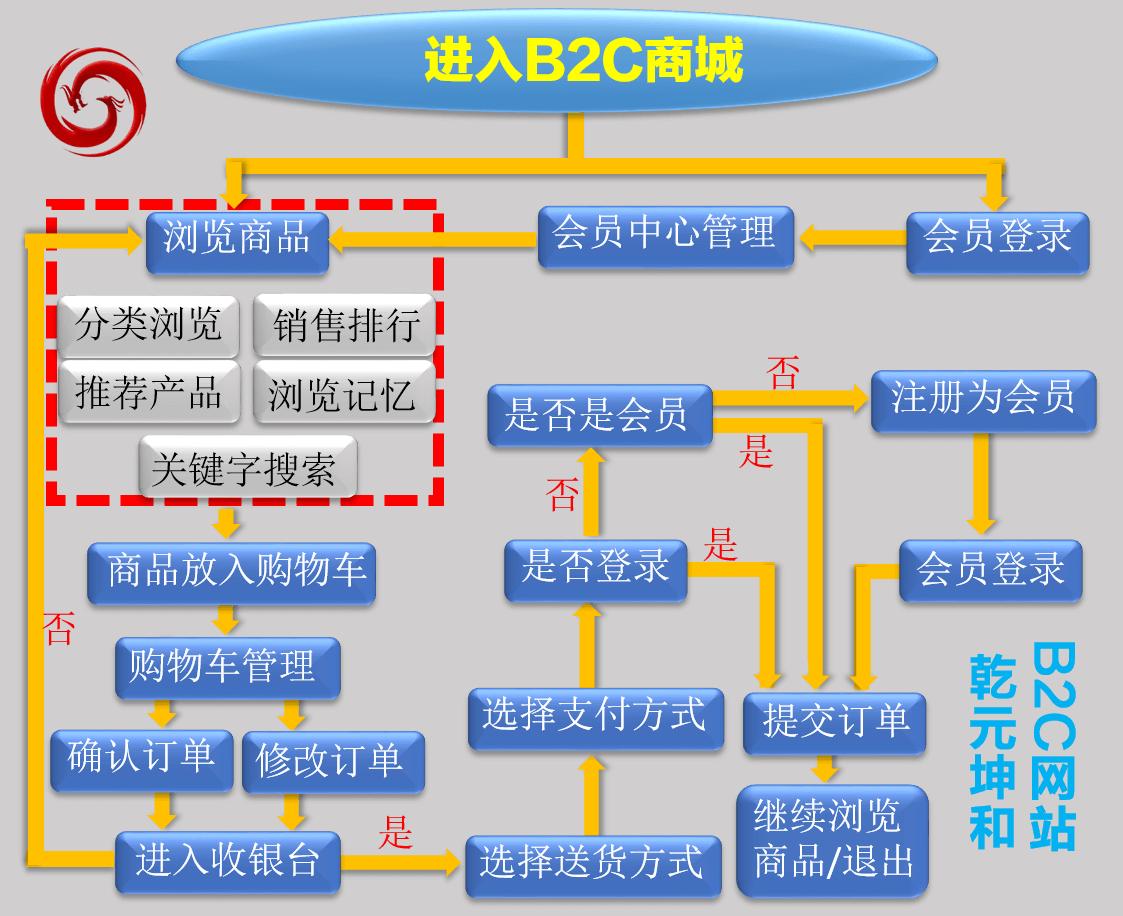 B2C网站建设解决方案前台流程图