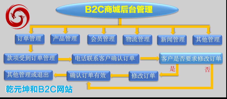 B2C网站建设解决方案后台管理流程图