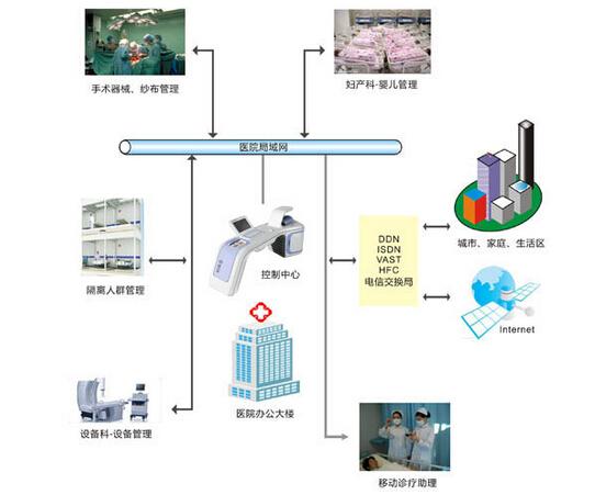 医疗物联网优化设备管理系统