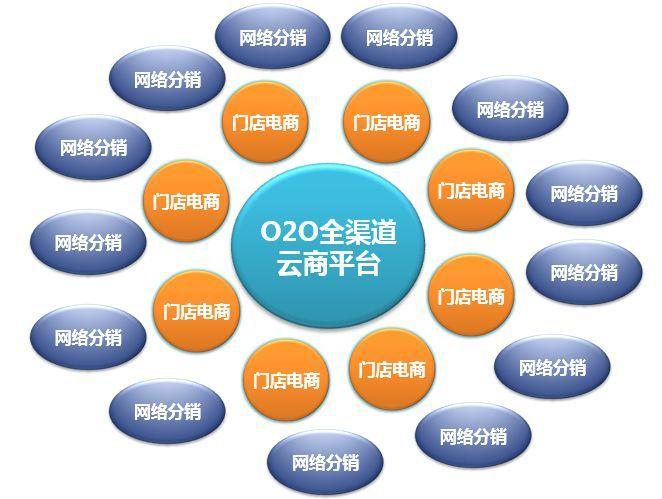 O2O网站效益