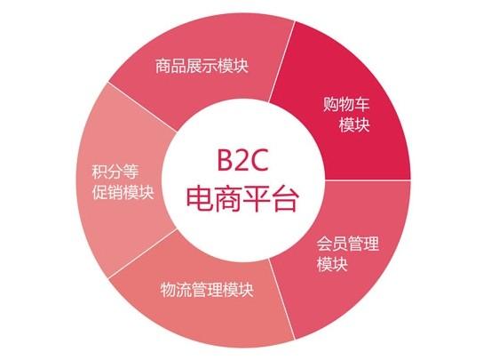 B2C电子商务平台哪家好