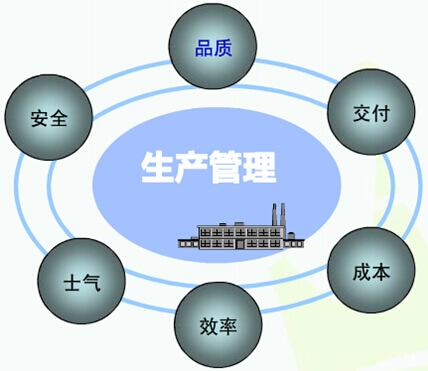 生产管理系统架构设计