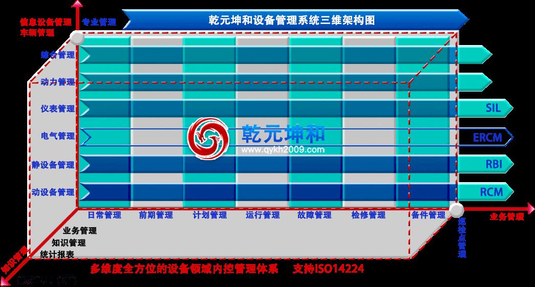 设备管理系统三维技术架构