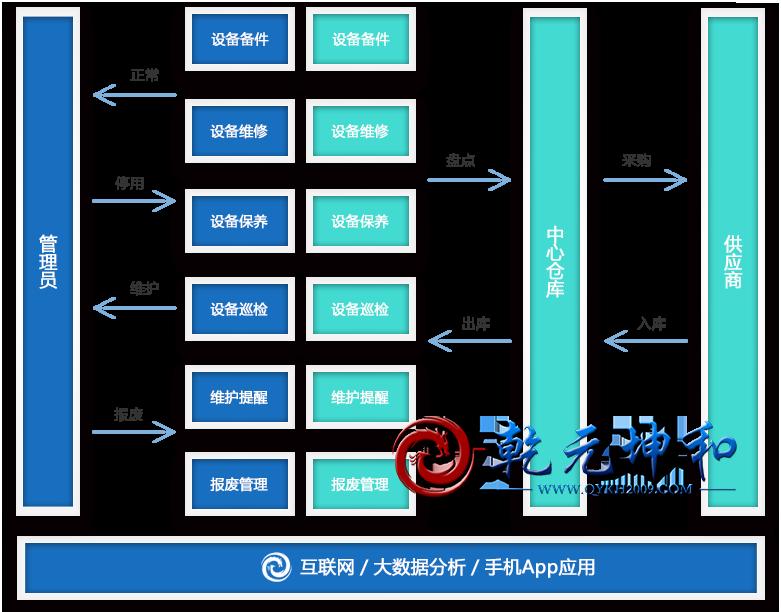 设备管理系统功能