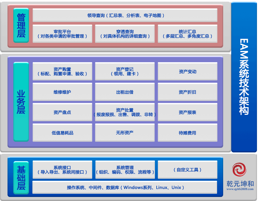 EAM系统架构