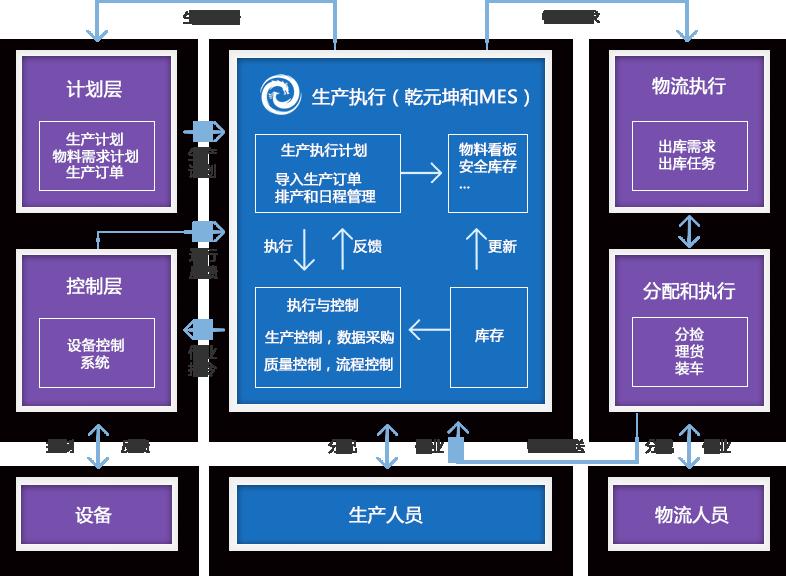 MES系统业务流程特点