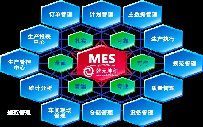 MES系统简介