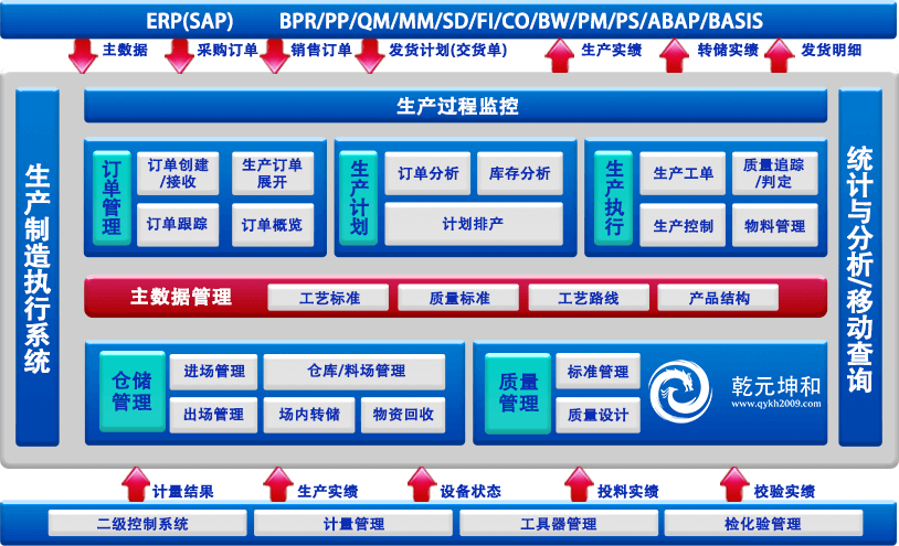 MES系统总体架构