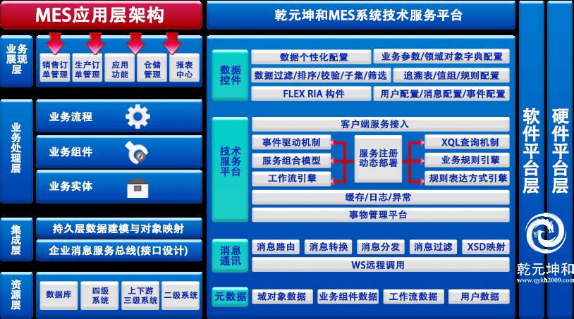 MES系统技术架构