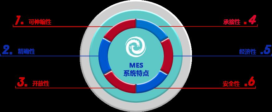 MES系统特点