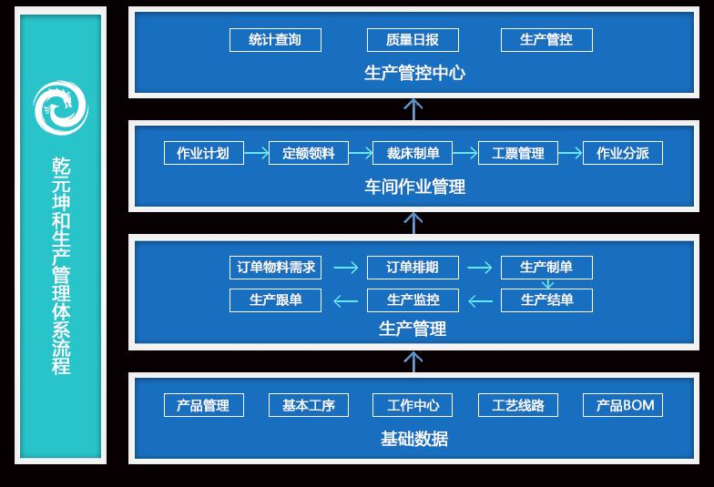 生产管理系统介绍