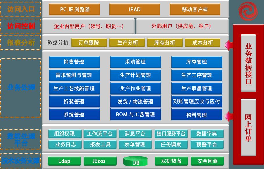 生产管理系统架构图