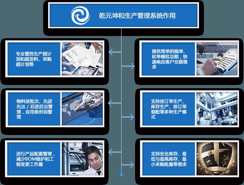 生产管理系统作用