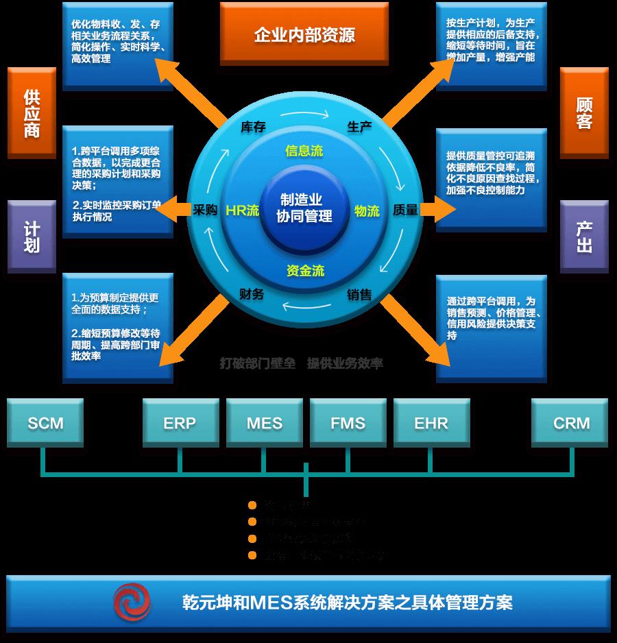 MES系统解决方案具体管理方案
