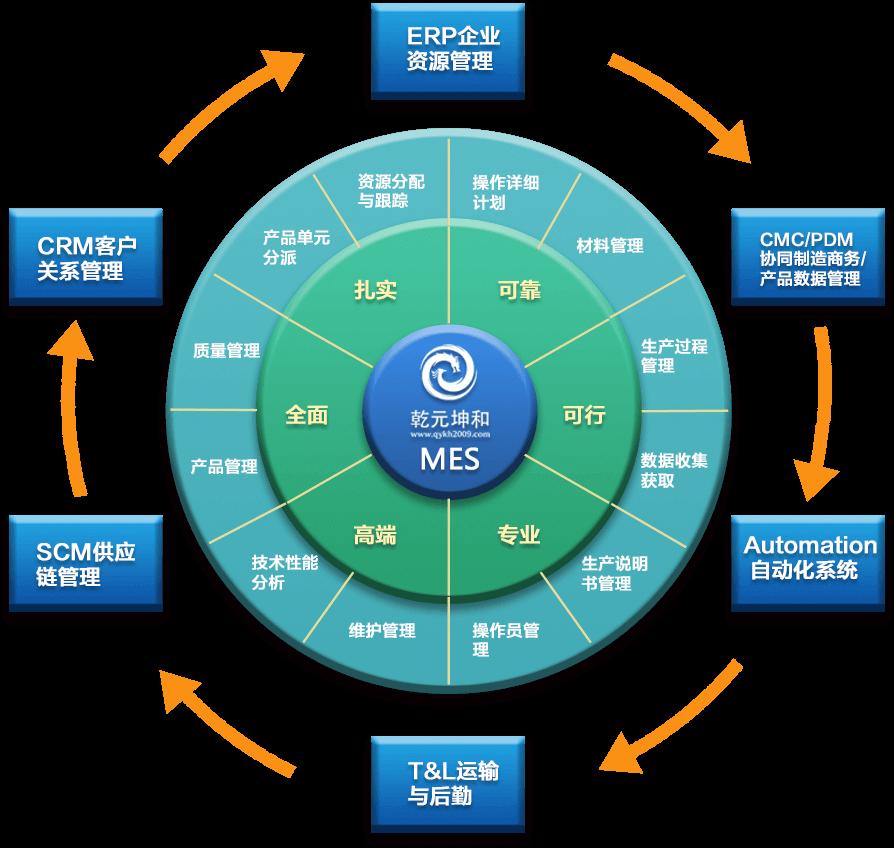 MES系统解决方案之工厂车间具体管理功能