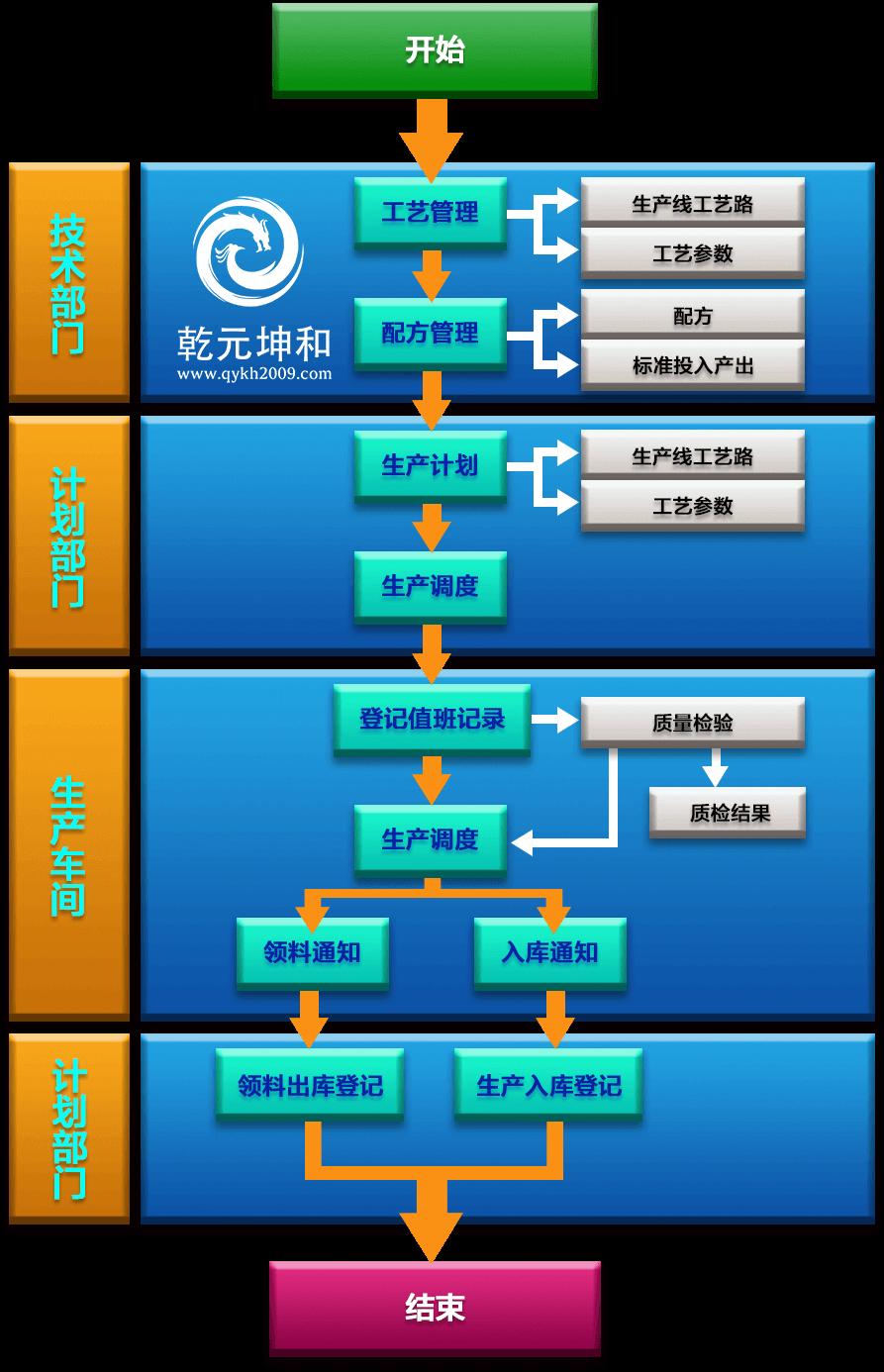 乾元坤和MES系统解决方案生产控制流程1