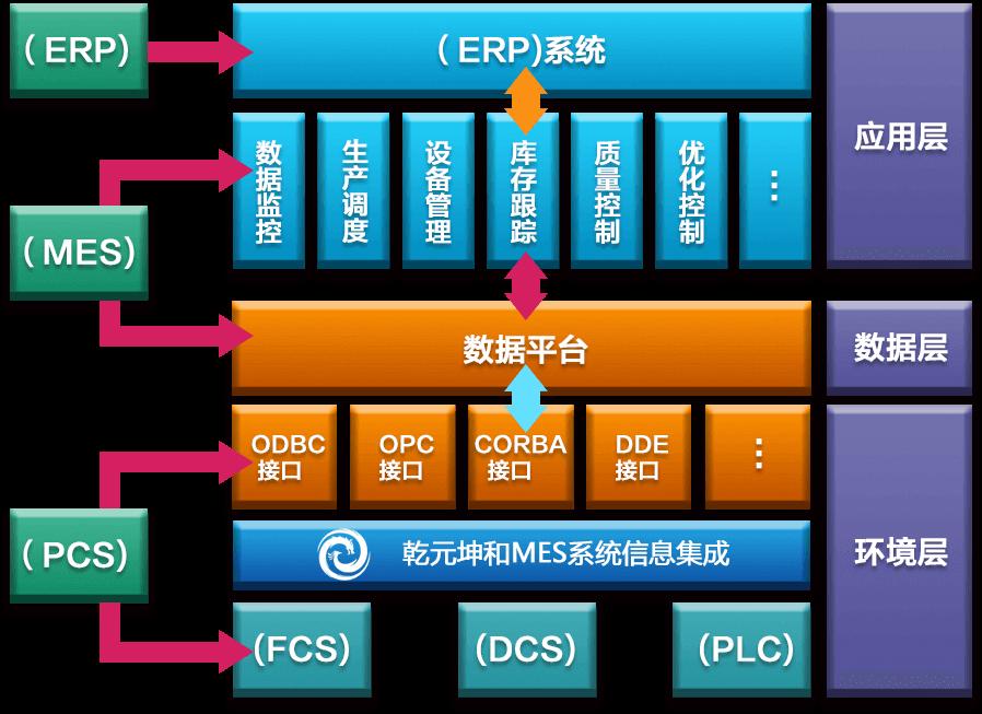 MES系统解决方案信息集成