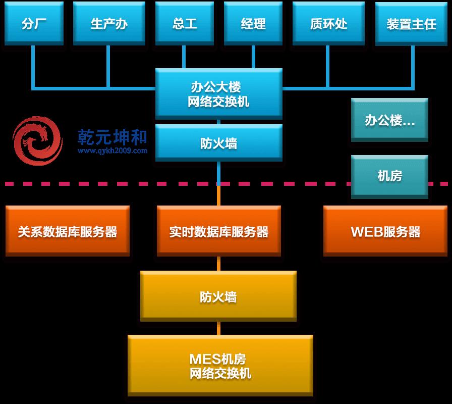 MES系统解决方案之组网结构