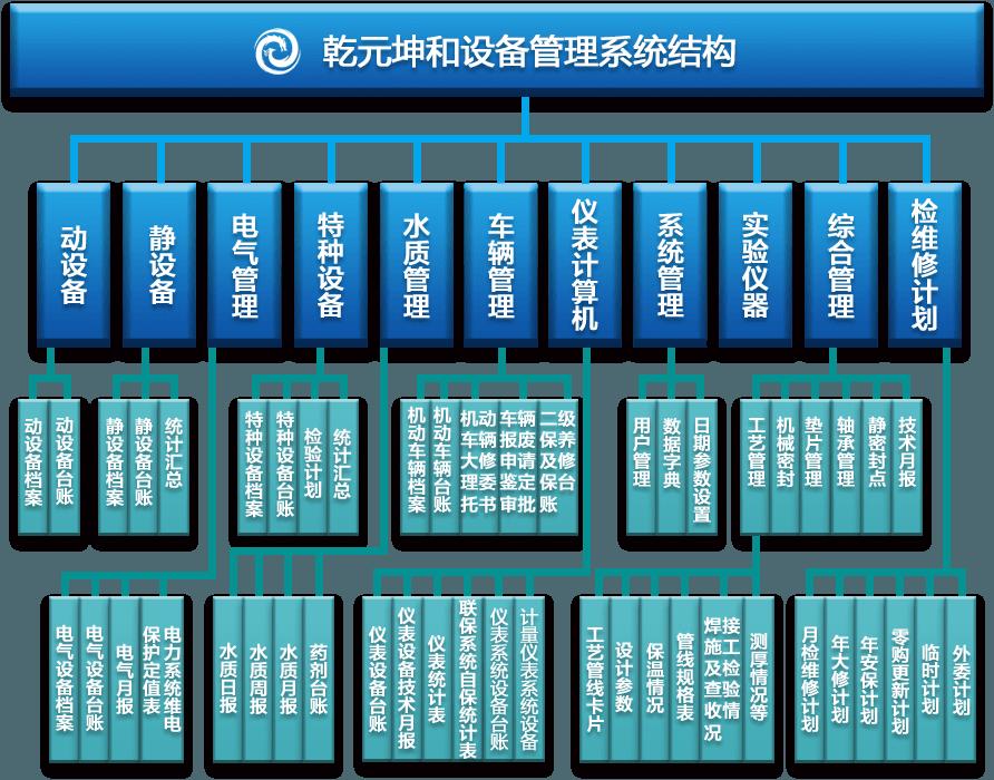 设备管理系统框架图
