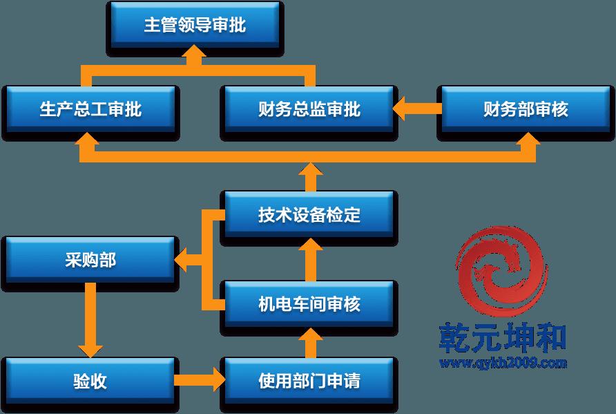设备新增、更新、改造流程图