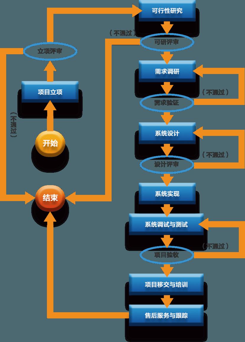 乾元坤和服务项目业务流程图