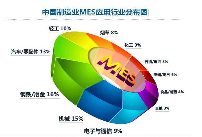MES系统有哪些公司