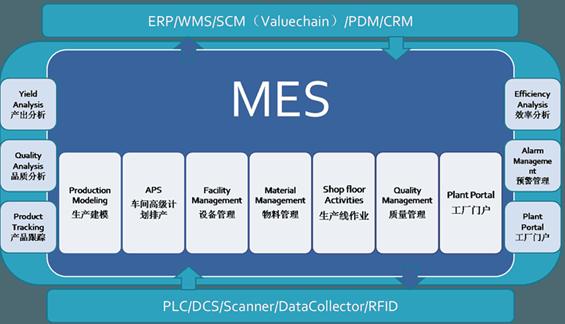 深圳MES系统的特点与优势