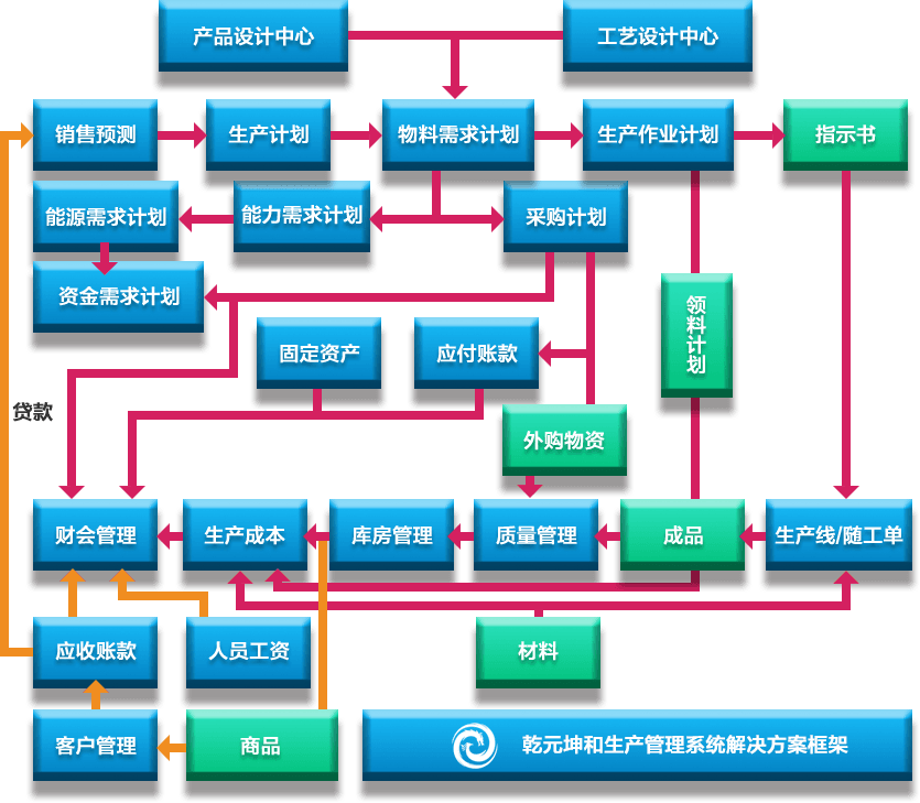 生产管理系统解决方案框架图