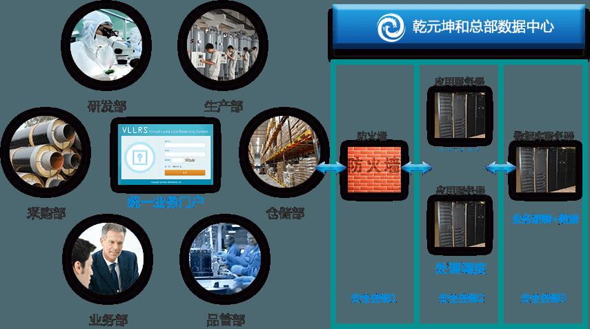 生产管理系统整体构架