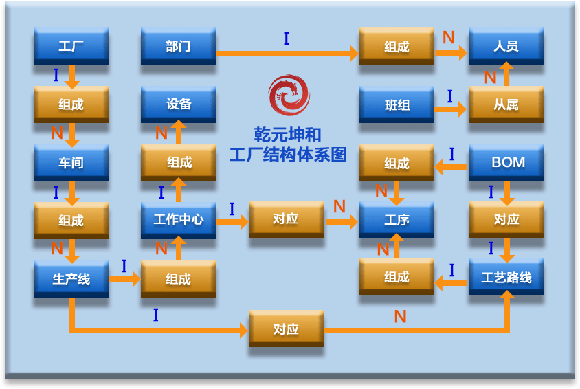 工厂结构体系图