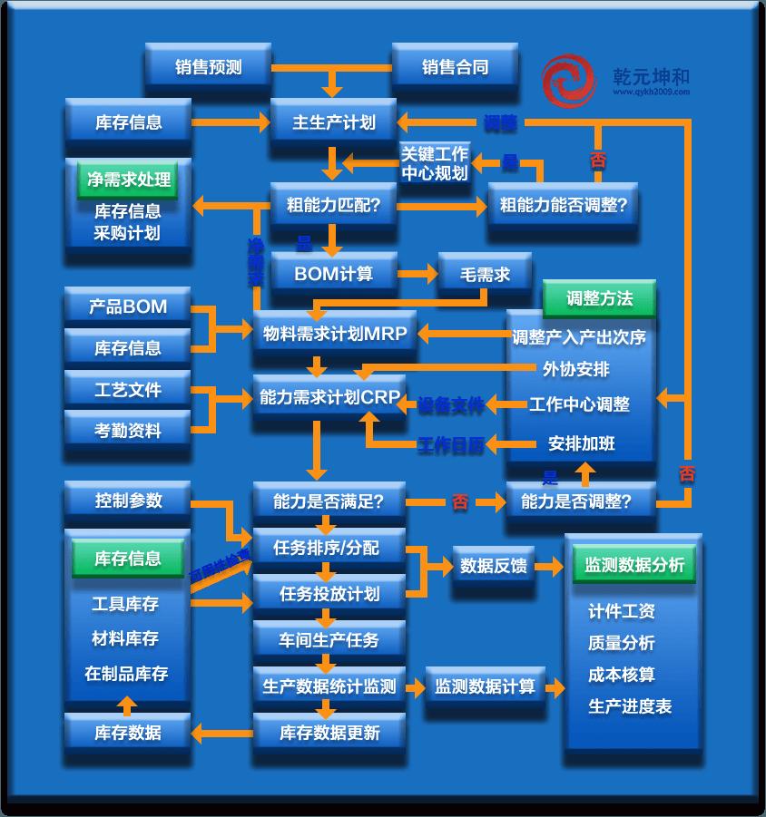 生产管理系统解决方案总体生产数据管理流程设计图
