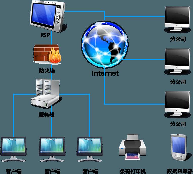 EAM系统解决方案网络拓补结构