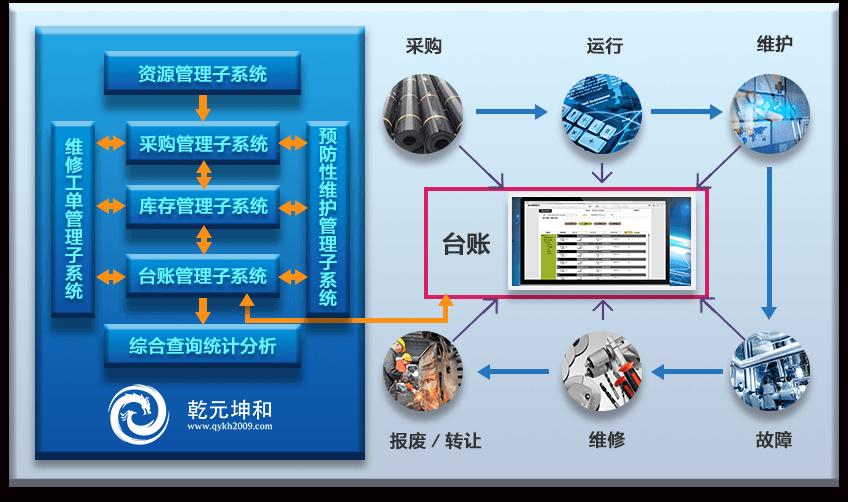 eam系统介绍