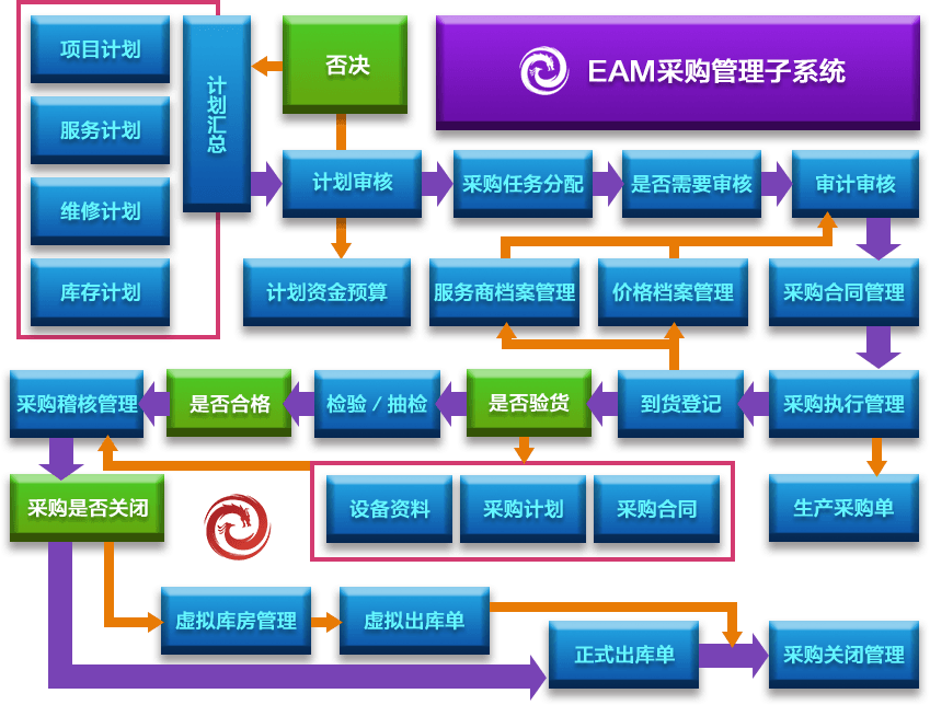 EAM采购管理子系统