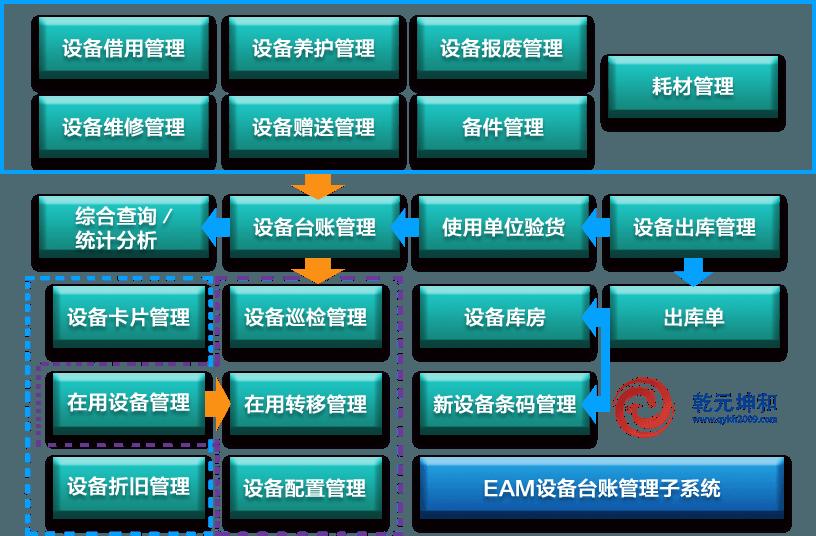 EAM设备台账管理子系统