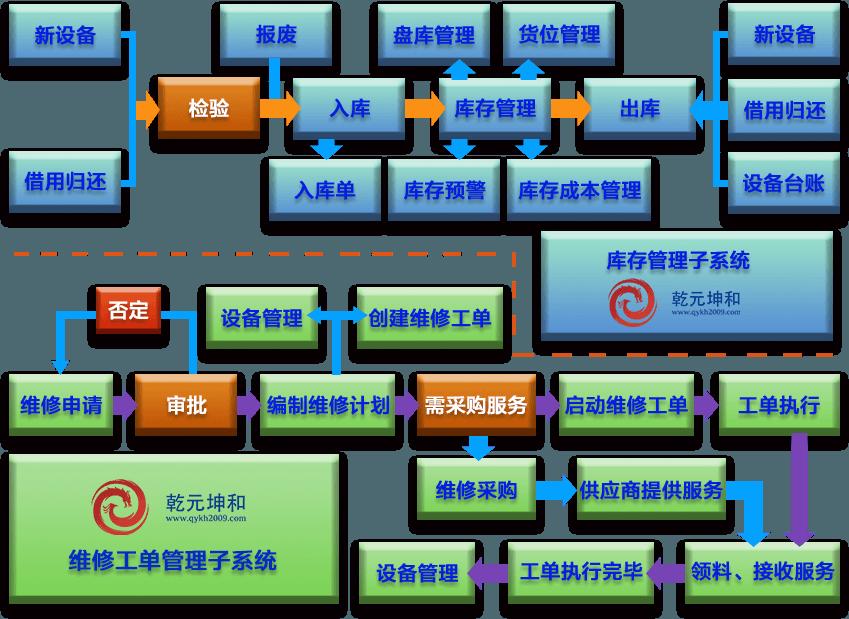 EAM设备库存与维修工单管理子系统