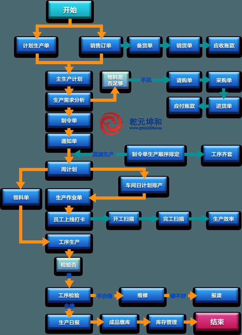 烟草MES系统