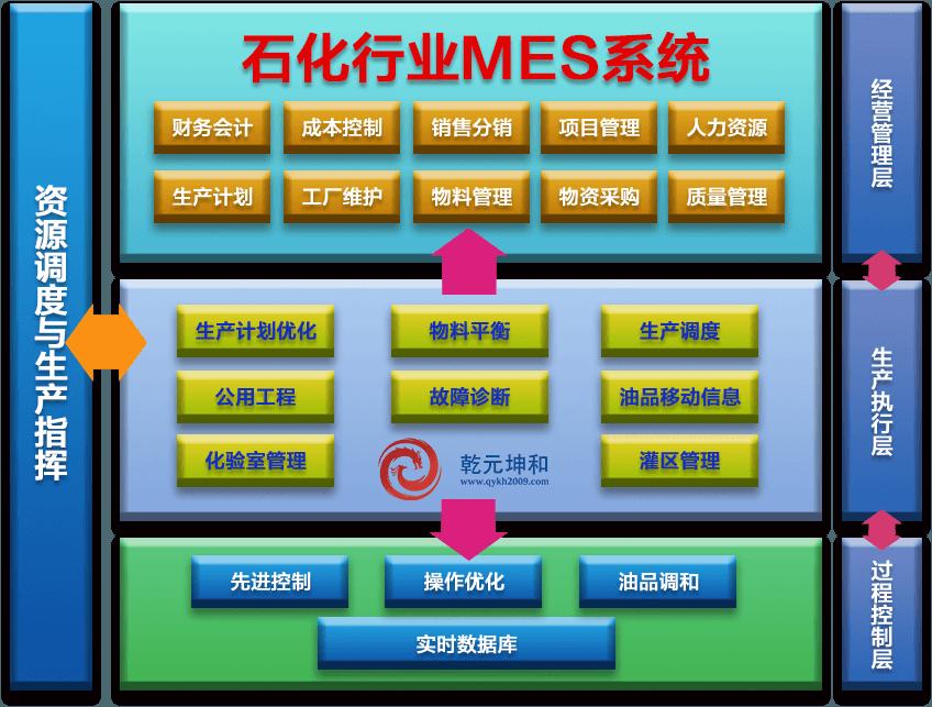 石化行业MES系统