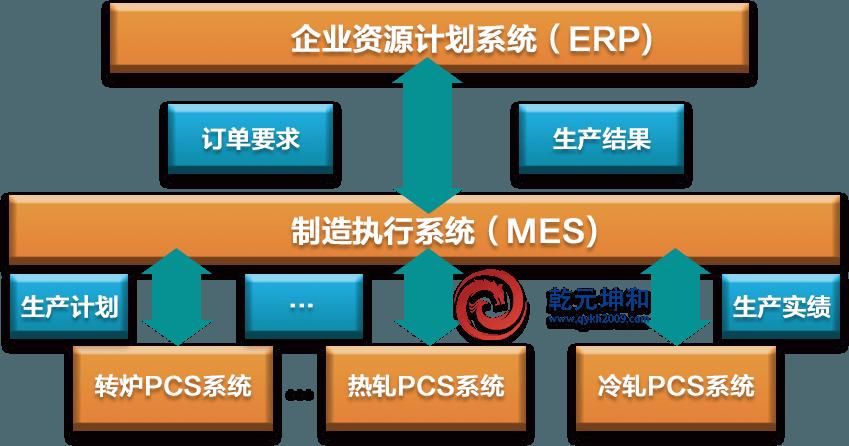 钢铁行业MES系统