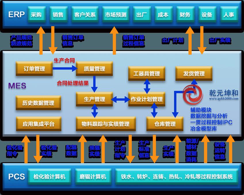 钢铁MES系统